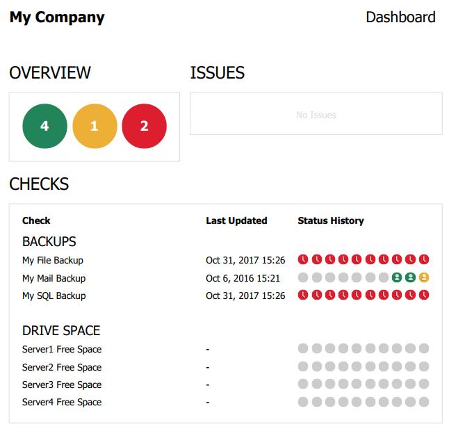 PDF Dashboard Report